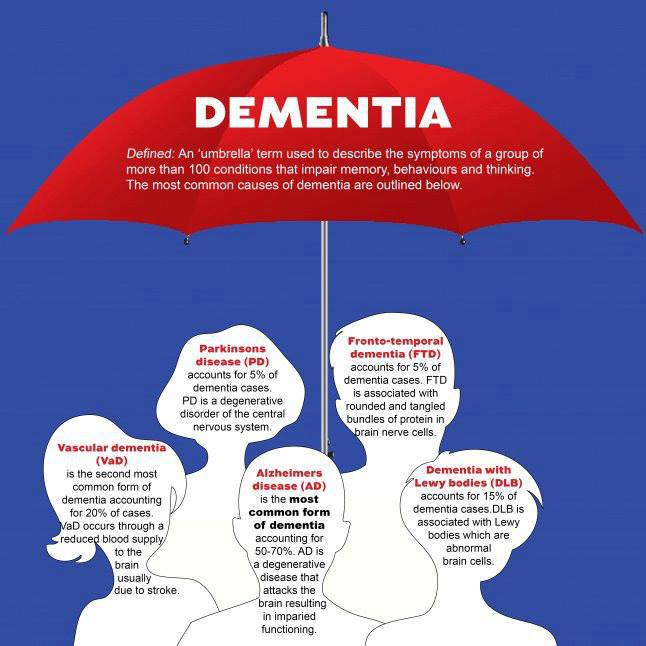 dementia-umbrella-term